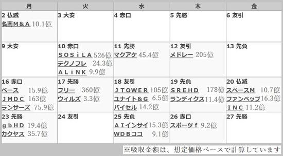 IPOカレンダー&吸収金額