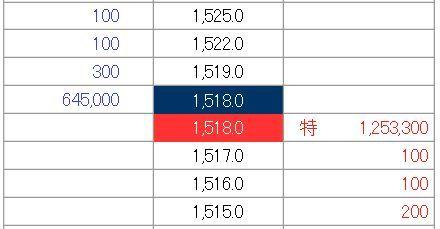 IPO バルテス (4442)