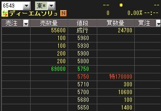 IPO 初値 チャート