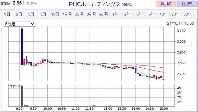 PHCホールディングス(株)   (6523)