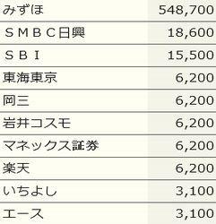 IPO プロレド・パートナーズ