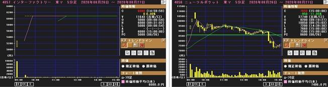 IPO インターファクトリー(4057)