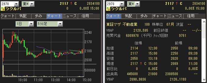 直近IPOチャート
