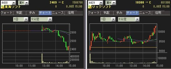 IPO  東海ソフト