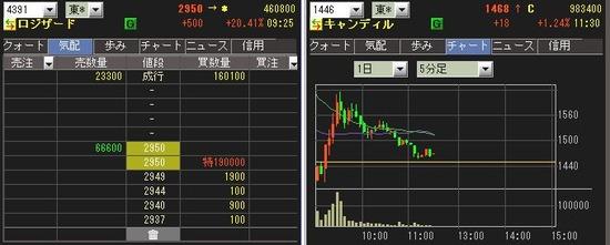 IPO ロジザード