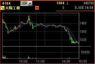 IPO:太陽工機 チャート