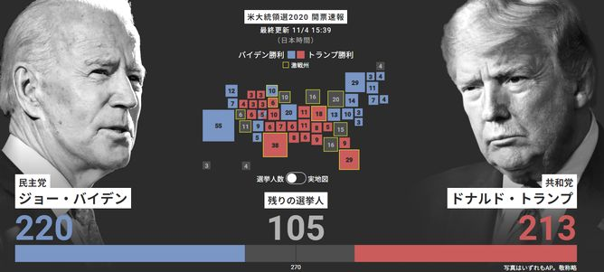 アメリカ大統領選挙2020