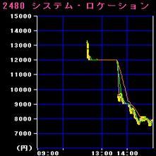 IPO:シスロケ