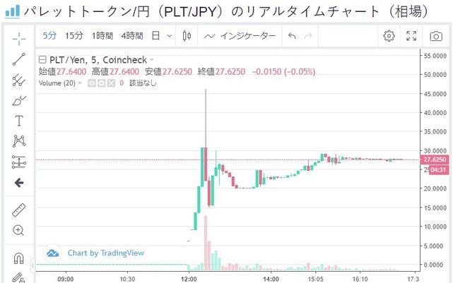 IEO パレット トークン(PLT) チャート