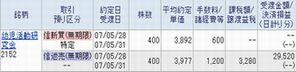 IPO 新規公開株 IPO:幼児活動研究会 2んど