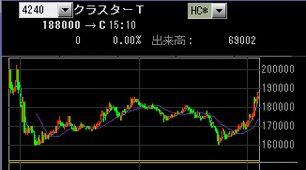 IPO:クラスター