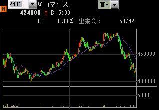 IPO:バリュCチャート