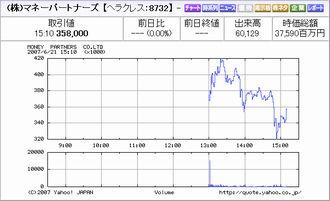 IPO:マネーパートナーズ チャート