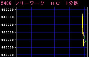 IPO:フリーW