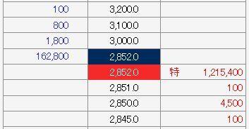 IPO Mマート