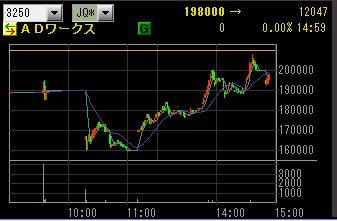 IPO ADW チャート