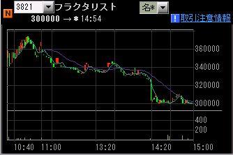 IPO 新規公開株 フラクタ チャート