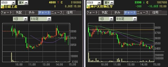 IPO 日総工産