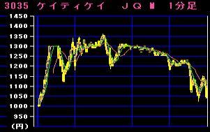 IPO:KTK