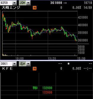 IPO 新規公開株 大崎エン チャート