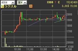 IPO ラクスル