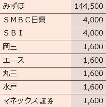 IPO 日本リビング