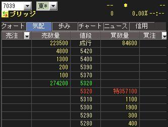 直近IPO チャート
