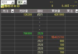 野村不動産HD ストップ高
