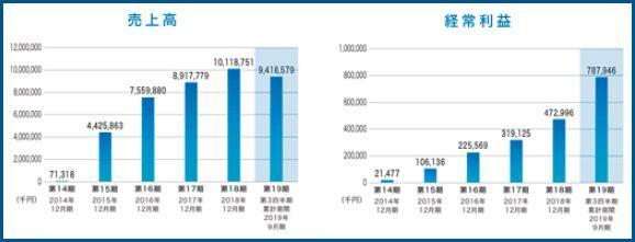 IPO  BuySell Technologies