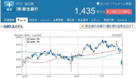 PO 新生銀行(8303)