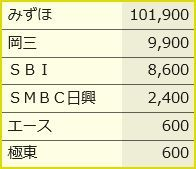 アジャイルメディア・ネットワーク IPO
