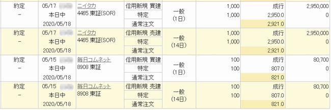 楽天クロス ニイタカ(4465) 毎日コムネット(8908)