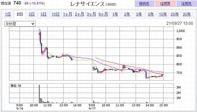 レナサイエンス IPO