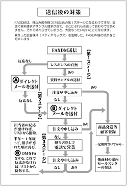 FAXDMフォロー図