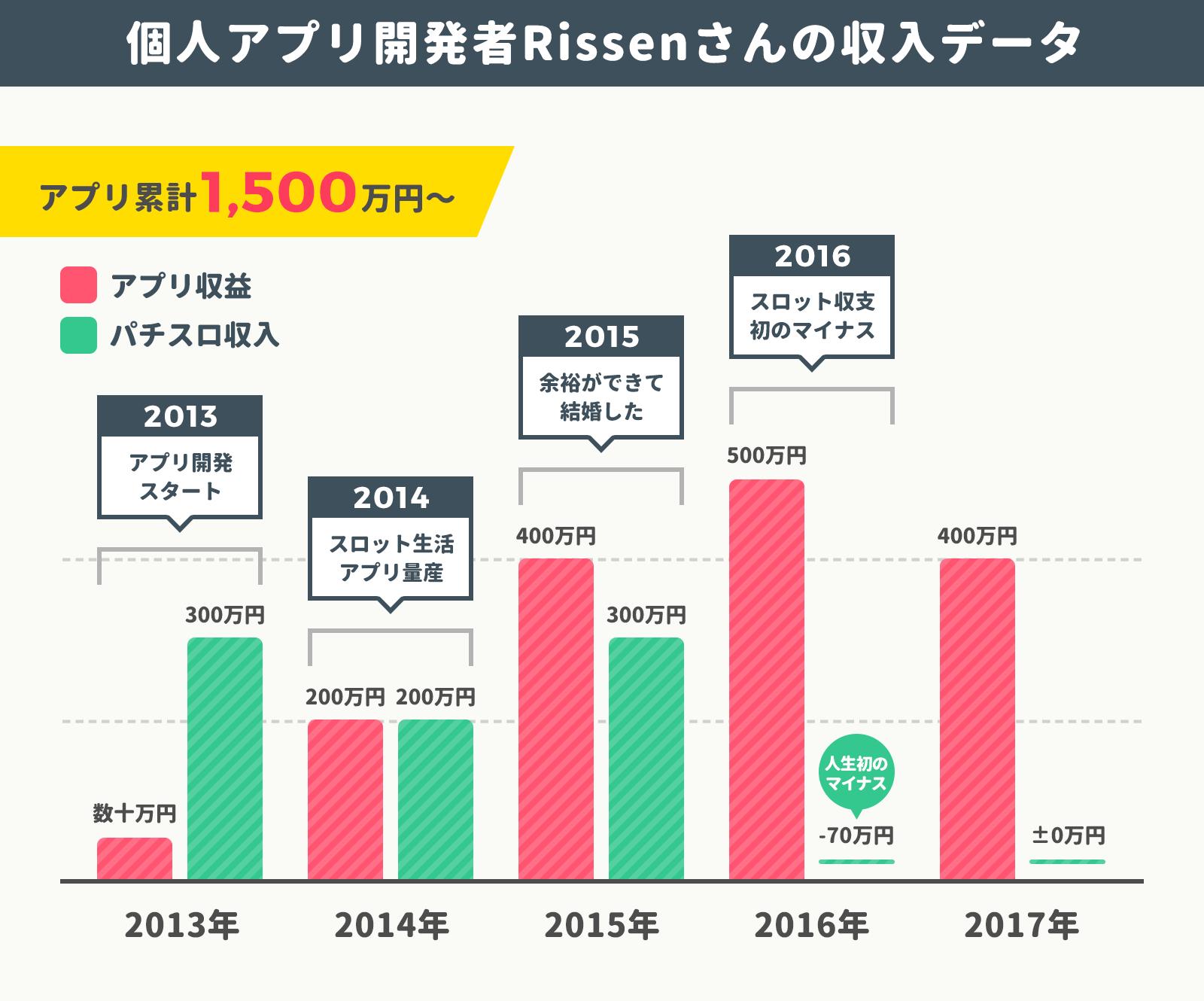rissen_graph