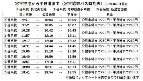 時刻表(宮古空港→平良港)