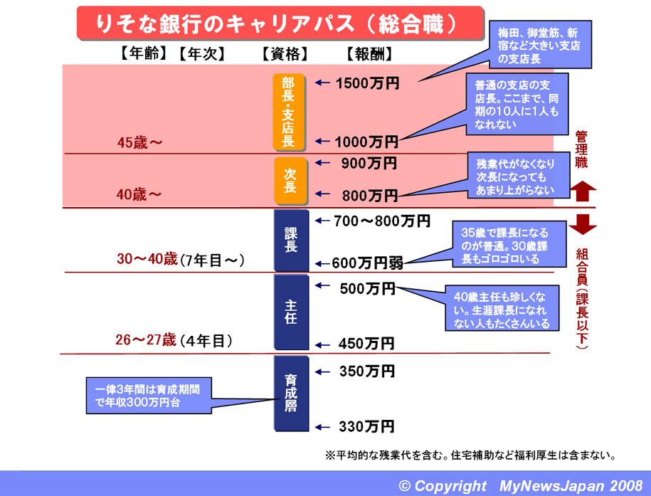 募集概要   三菱UFJ銀行   Recruiting Information