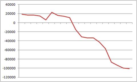 スロット グラフ 大負け