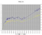 体重とBMI20100102B