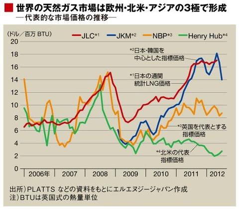 20121209_chart