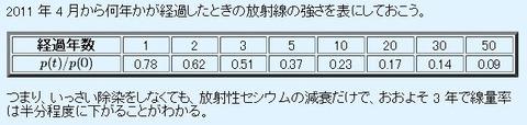 20110828_Cs137vsCs134
