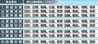 竹田ビジネスモデル