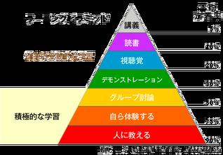 ラーニングポラミッド