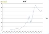 総計グラフ