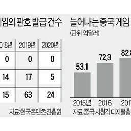 「韓国お断り」 中国、大量の日本ゲームにサービス開始を認めながら韓国ゲームには過去3年で許可0件