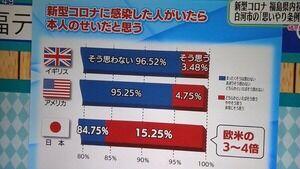 【恒例】テレビさん、捏造すぎるグラフで印象操作を謀った結果wwww