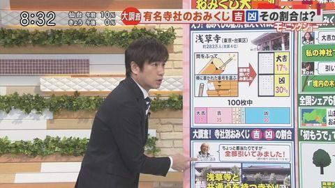 【悲報】テレビ朝日でグラフの割合をねつ造wwww