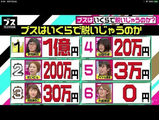 【悲報】AbemaTV「ブスはいくらで脱いじゃうのか」 → 炎上