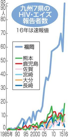 【社会】九州でエイズ感染急増 16年福岡は61%増 佐賀、熊本過去最多……外国からの持ち込みも一因