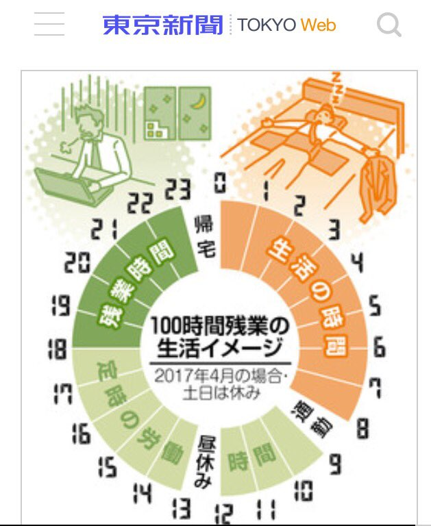 月100時間残業した社畜の一日のタイムスケジュールがこちらになります